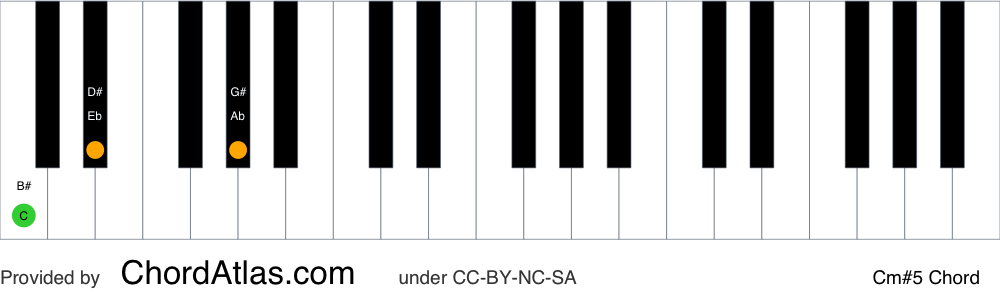 Piano chord chart for the C minor augmented chord (Cm#5). The notes C, Eb and G# are highlighted.