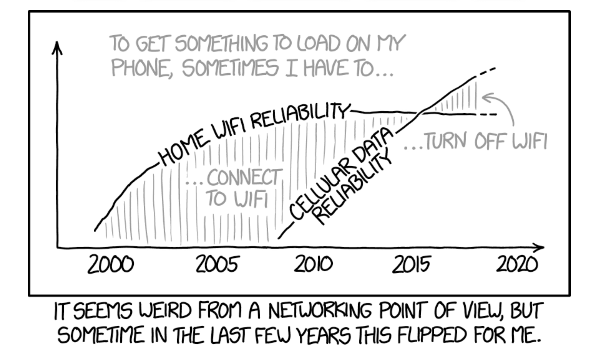WIFI vs Cellular (xkcd 1865)