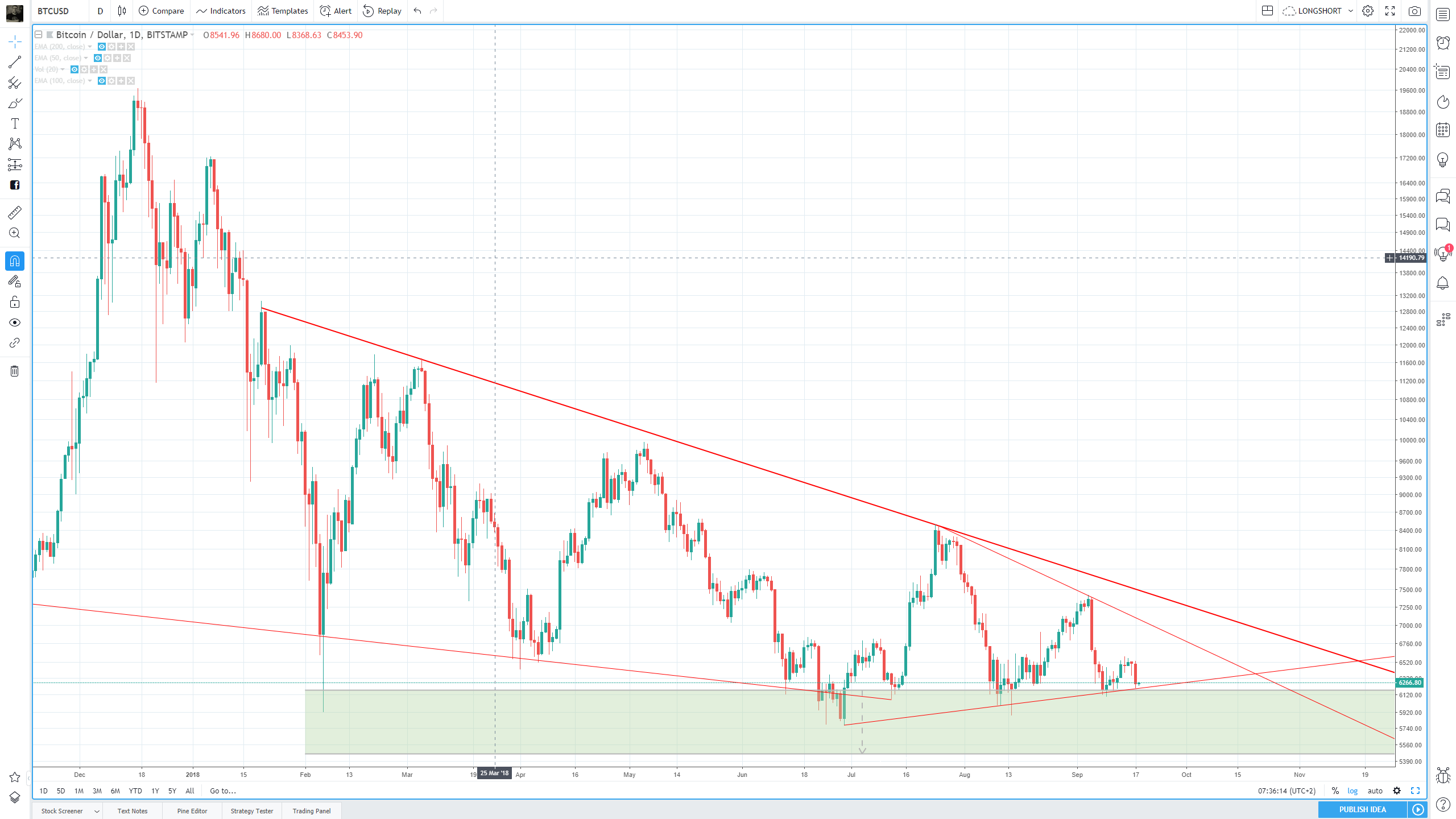 figure c daily view of BTC/USD