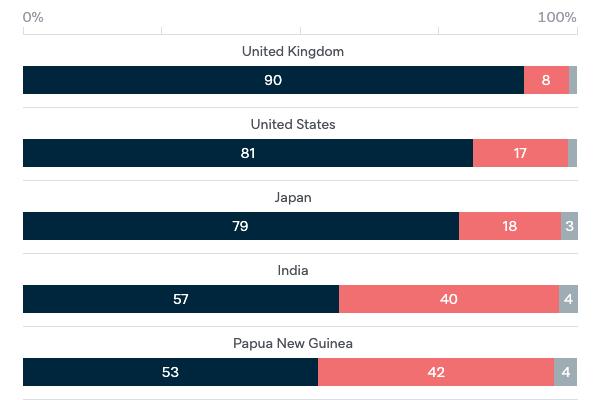 Democracies around the world - Lowy Institute Poll 2020
