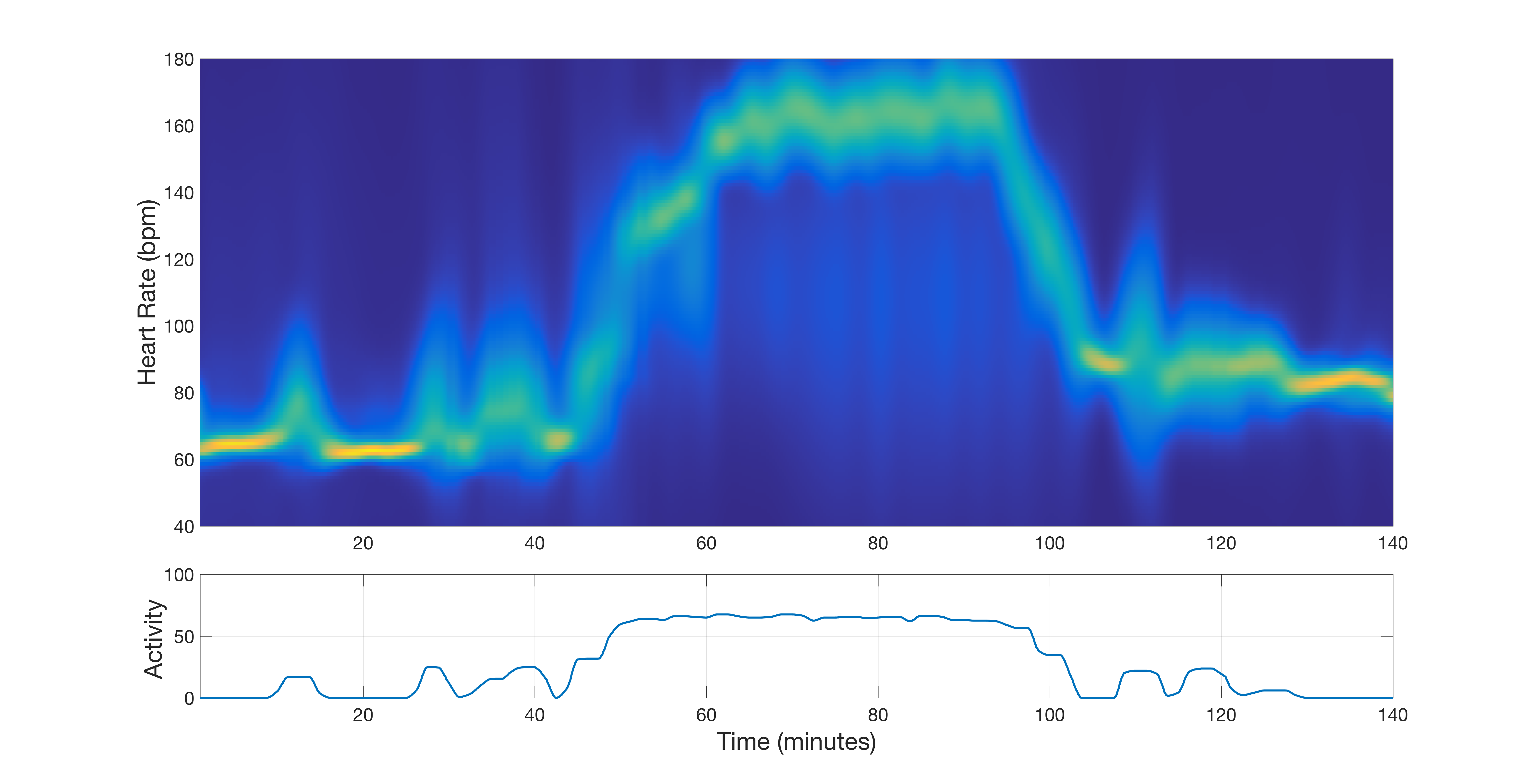 Network prediction during exercise