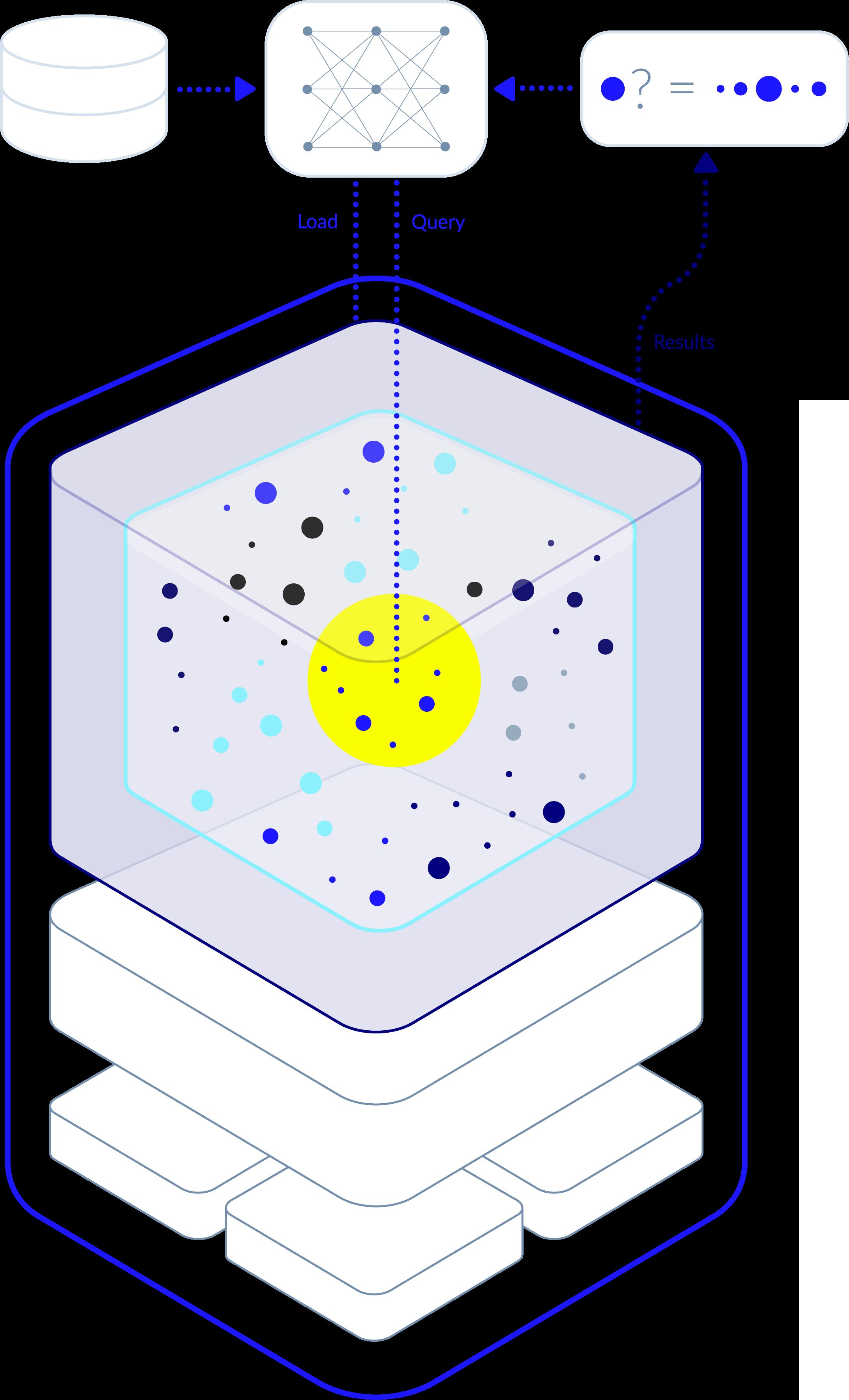 Vector Database