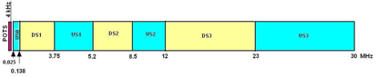 VDSL2 Band Plan Distribution