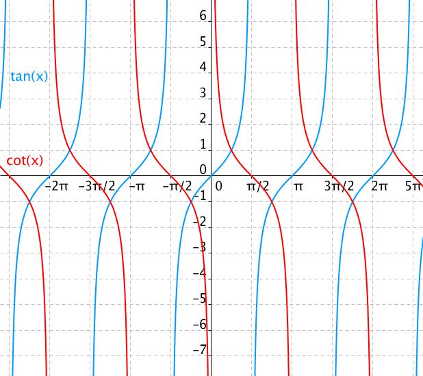 Podobnost funkcí tangens a cotangens