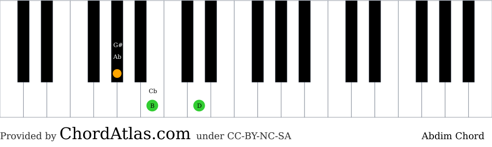 Piano chord chart for the A flat diminished chord (Abdim). The notes Ab, Cb and D are highlighted.