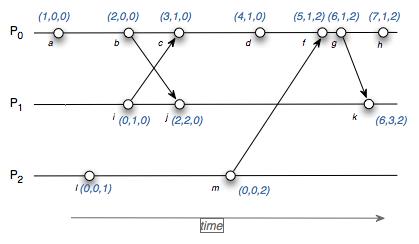 vector-clock.png