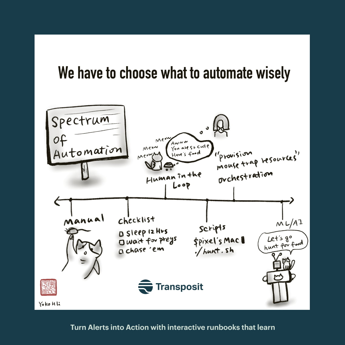 We have to choose what to automate wisely. Spectrum of Automation with manual, checklist, Human-in-the-Loop, orchestration, ML/AI.