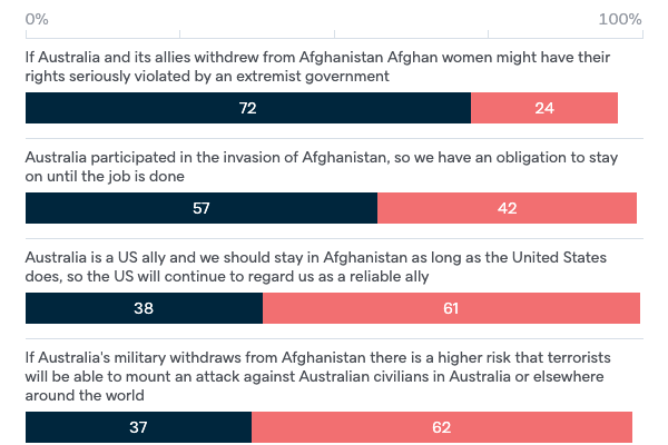 Australia's involvement in Afghanistan - Lowy Institute Poll 2020