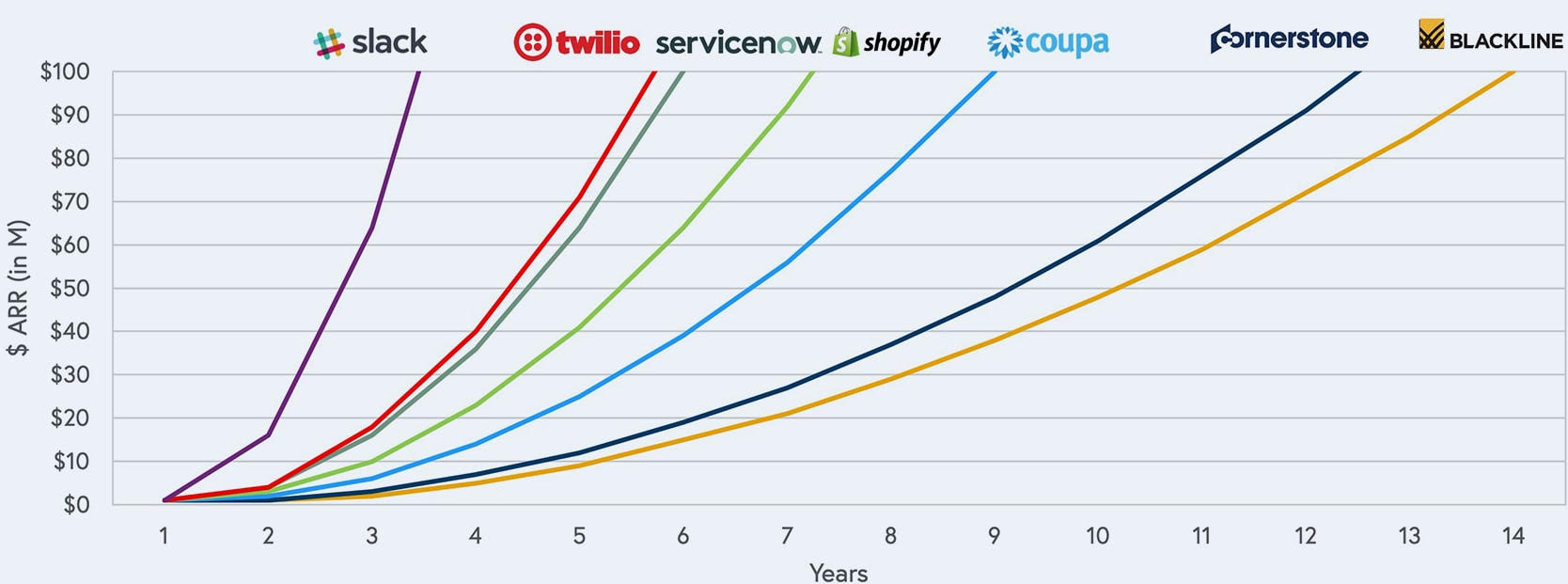 Chart showing Years from $1M to $100M Annual Recurring Revenue (ARR)