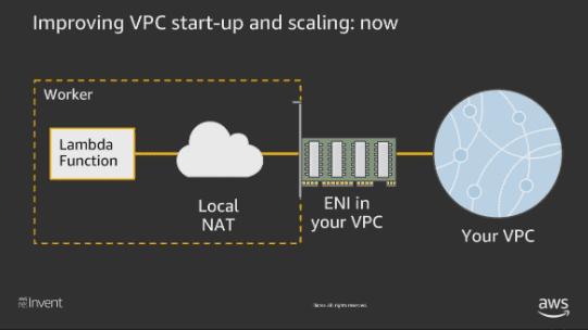 VPC startup and scaling Lamda function nuweba