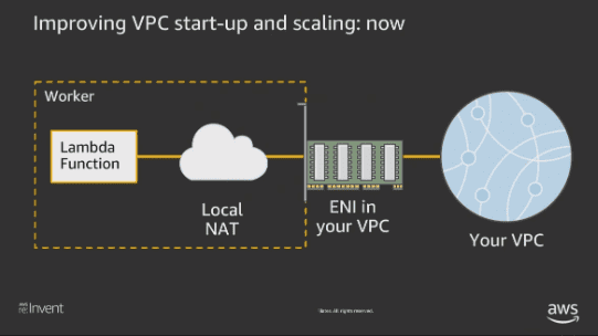 VPC startup and scaling Lamda function nuweba