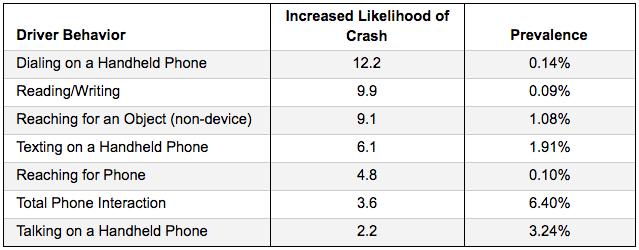 driver-behavior-crash-likelihood-2