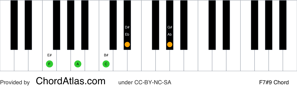Piano chord chart for the F dominant sharp ninth chord (F7#9). The notes F, A, C, Eb and G# are highlighted.