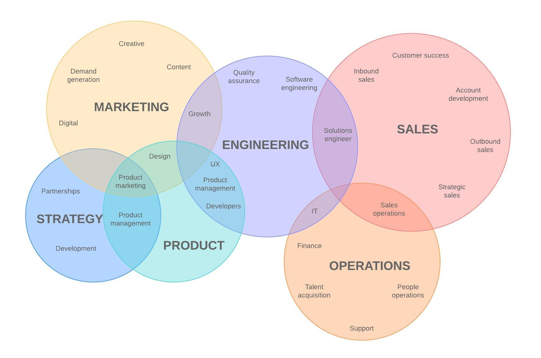 a Venn diagram showing different departments of a company and where they overlap