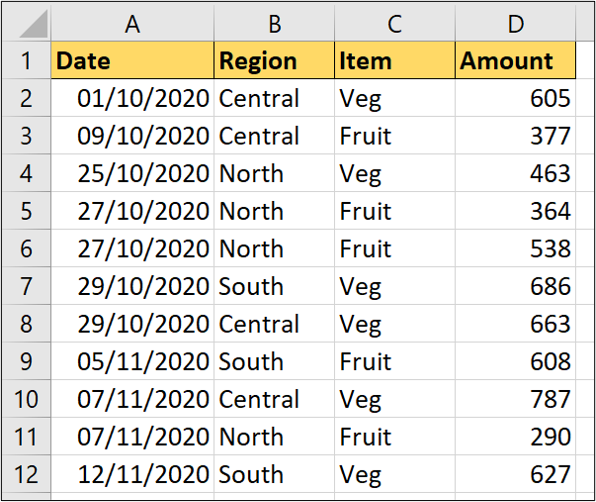 A Microsoft Excel worksheet containing four columns of data: Date, Region, Item, and Amount