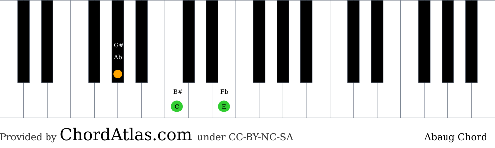 Piano chord chart for the A flat augmented chord (Abaug). The notes Ab, C and E are highlighted.