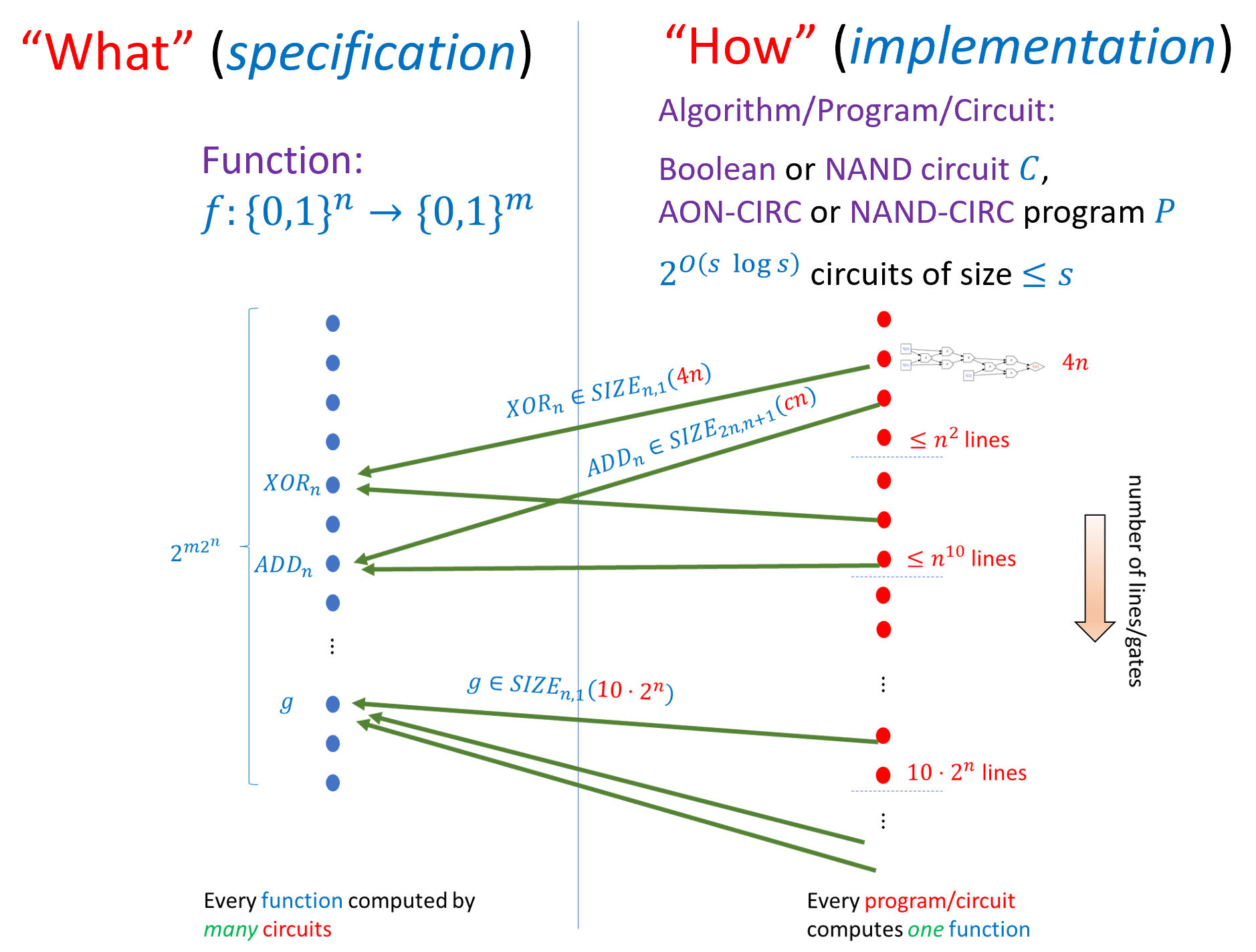 5.8: A finite computational task is specified by a function f:\{0,1\}^n \rightarrow \{0,1\}^m. We can model a computational process using Boolean circuits (of varying gate sets) or straight-line program. Every function can be computed by many programs. We say that f \in \ensuremath{\mathit{SIZE}}_{n,m}(s) if there exists a NAND circuit of at most s gates (equivalently a NAND-CIRC program of at most s lines) that computes f. Every function f:\{0,1\}^n \rightarrow \{0,1\}^m can be computed by a circuit of O(m \cdot 2^n/n) gates. Many functions such as multiplication, addition, solving linear equations, computing the shortest path in a graph, and others, can be computed by circuits of much fewer gates. In particular there is an O(s \log^2 s)-size circuit that computes the map C,x \mapsto C(x) where C is a string describing a circuit of s gates. However, the counting argument shows there do exist some functions f:\{0,1\}^n \rightarrow \{0,1\}^m that require \Omega(m \cdot 2^n /n) gates to compute.