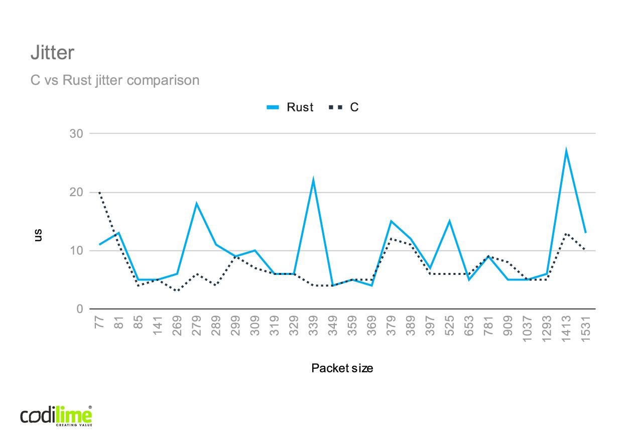 C vs Rust jitter comparison