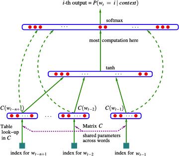 NPLM-Network
