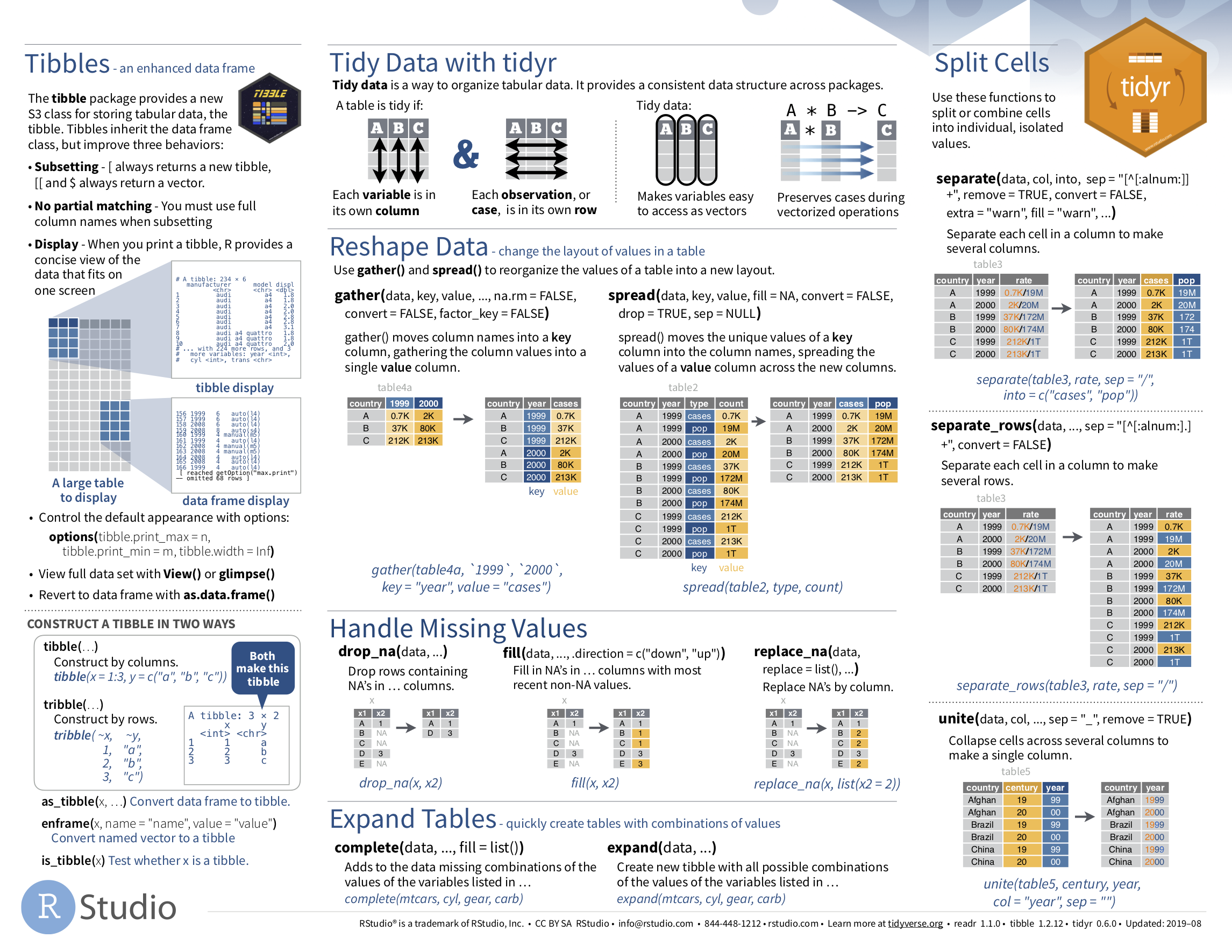 Data Import cheatsheet (second page): tidyr package.