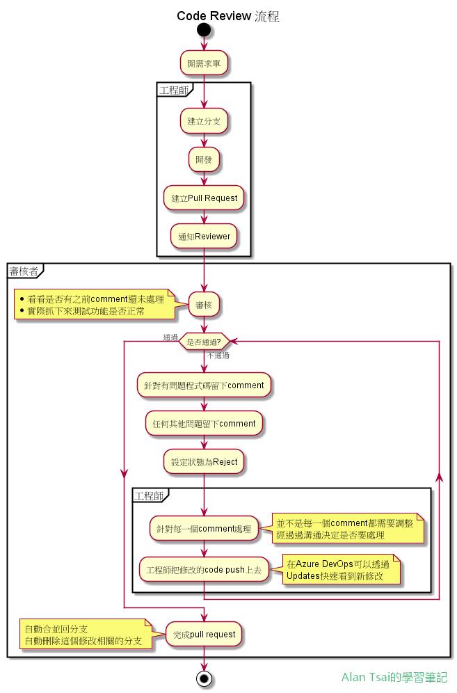Code Review流程.png
