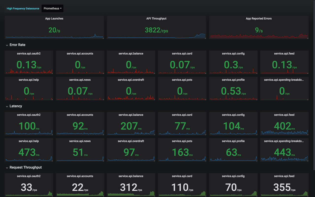 Dashboard for monitoring our app API