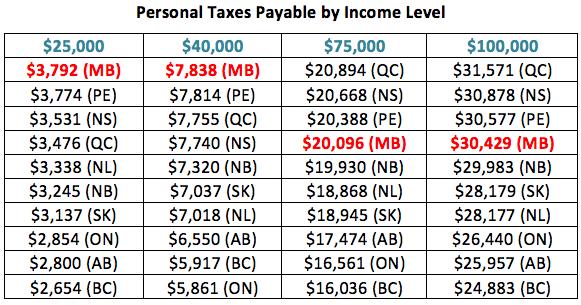 مالیات برحسب میزان درآمد
