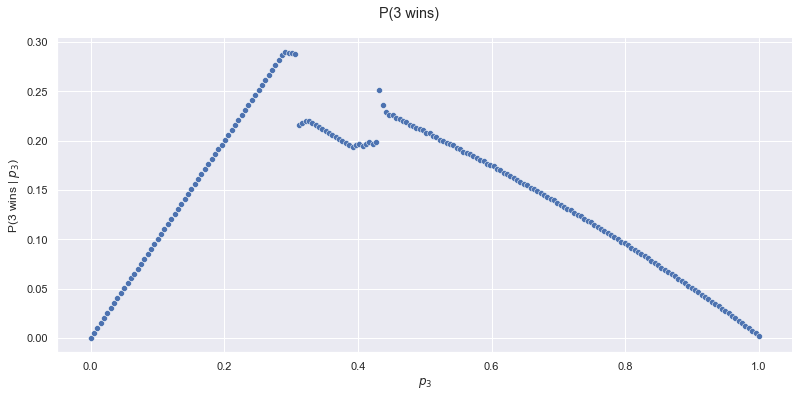 A graph that shows the probability of robot 3 winning versus p3.