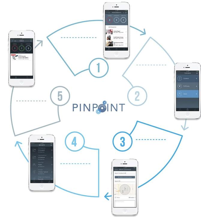 The PinPoint Workflow