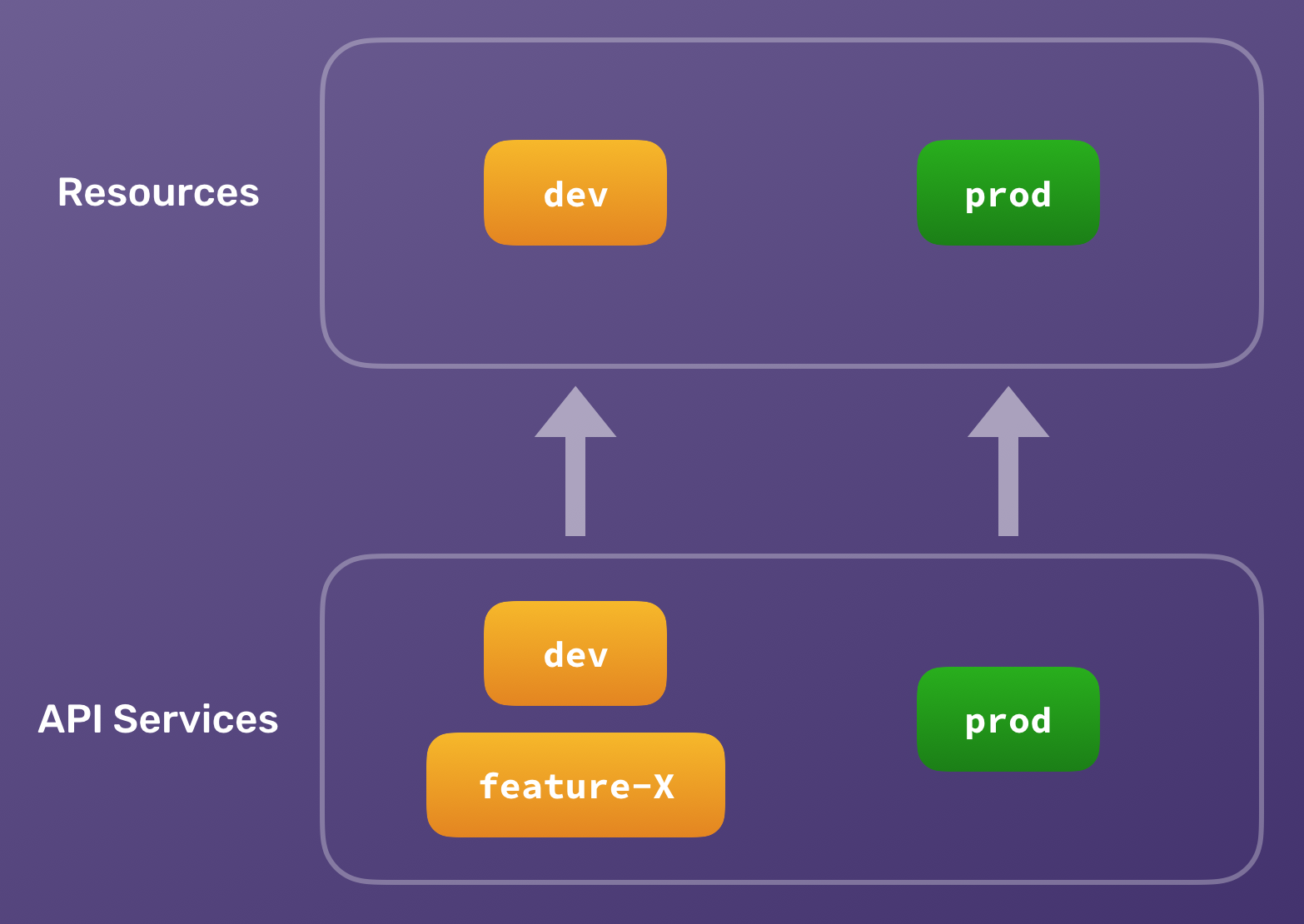 Organize serverless projects in an app