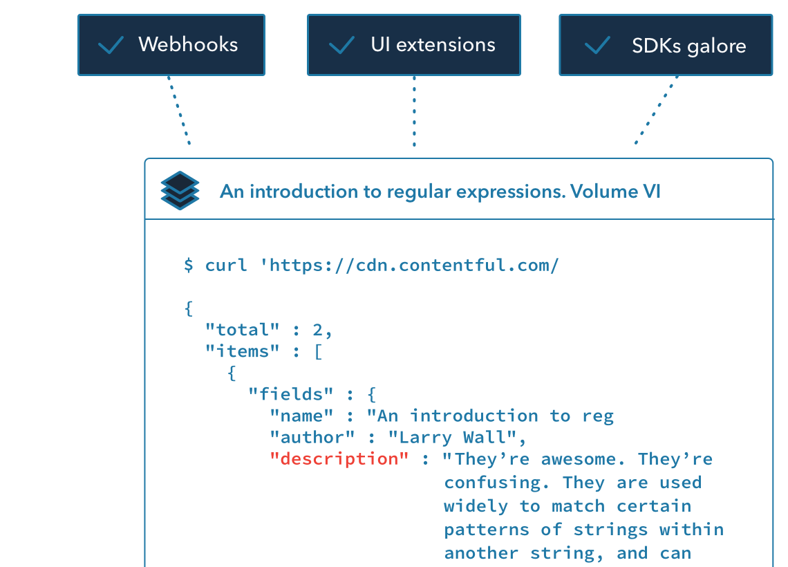 Contentful Backend Features Illustration