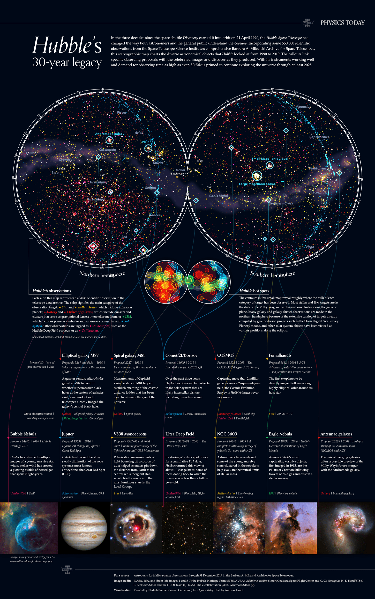 The final poster showing more than 550k observations done by the HST across the sky