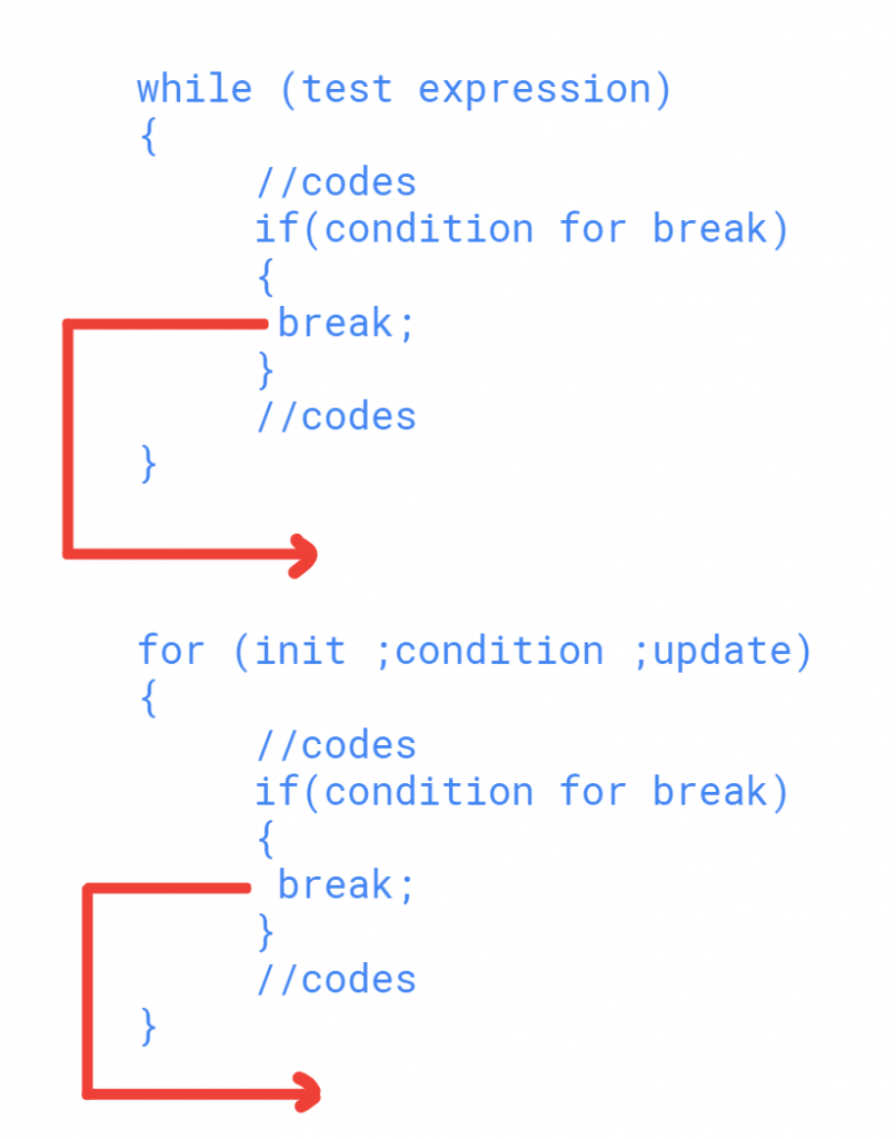 Working of break statement in Java