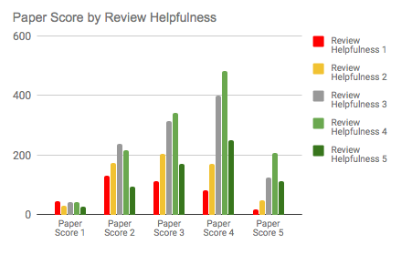 Paper score by review helpfulness