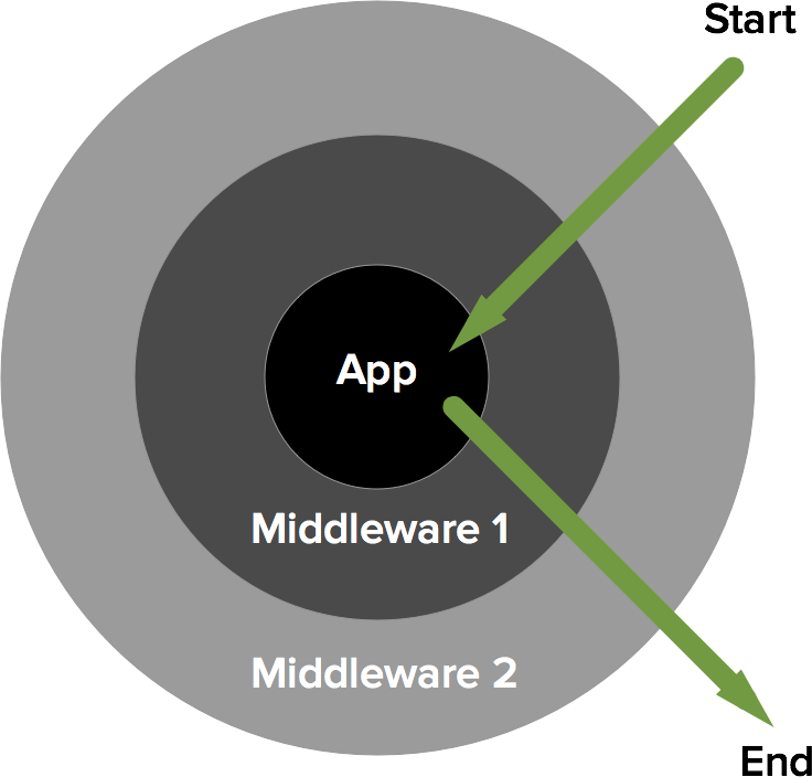 Diagram stolen from Slim Framework showing how HTTP middleware layers wrap an application.