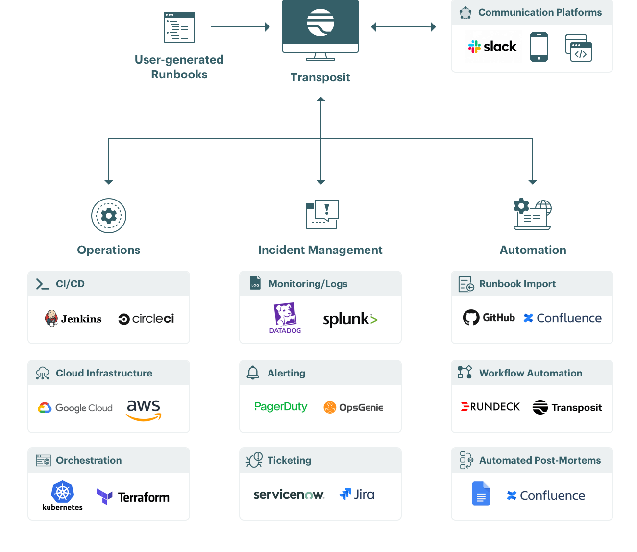 Integrations diagram