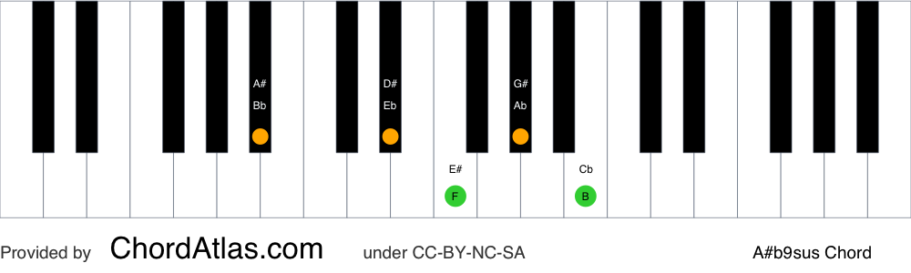 Piano chord chart for the A sharp suspended fourth flat ninth chord (A#b9sus). The notes A#, D#, E#, G# and B are highlighted.