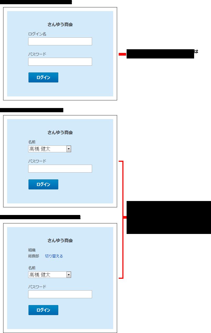 ログイン方法変更のイメージ