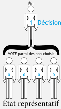 democratie-representative