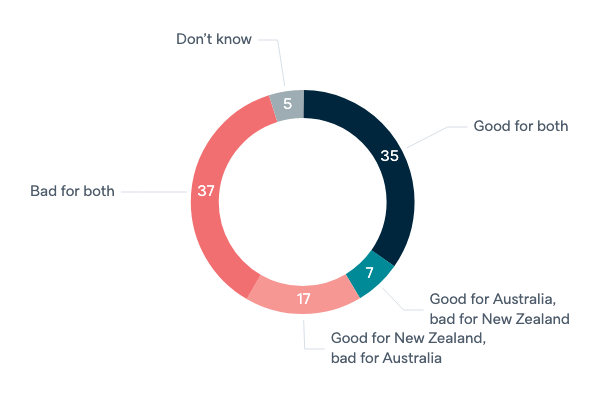 Australia and New Zealand merger - Lowy Institute Poll 2020