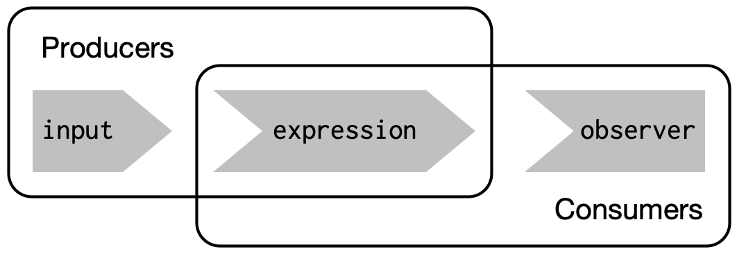 Inputs and expressions are reactive producers; expressions and outputs are reactive consumers