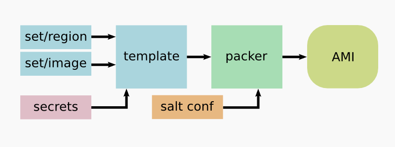 From configuration files, over salt and Packer, to a finished AMI