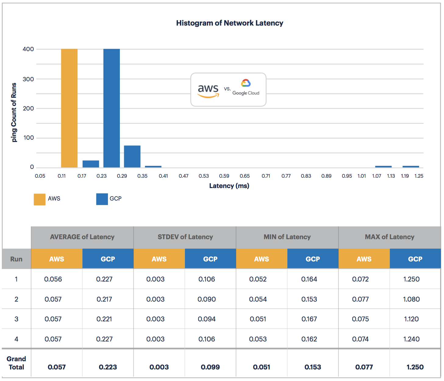AWS vs GCP: Network Latency Histogram