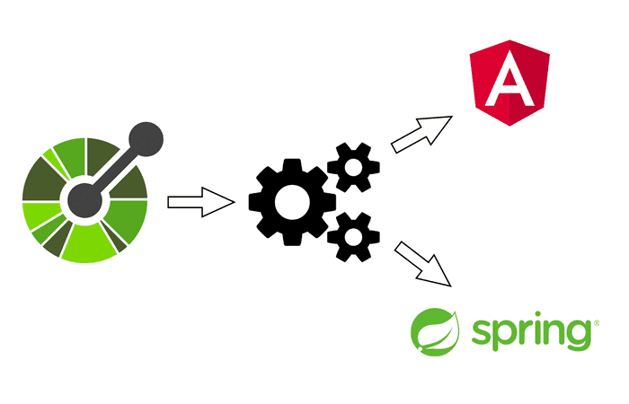 How To Generate Angular & Spring Code From OpenAPI Specification Image