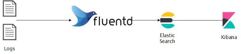 EFK Workflow