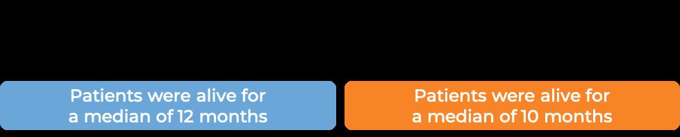 Prognosis Avastin and chemo vs chemo alone for lung cancer (diagram)
