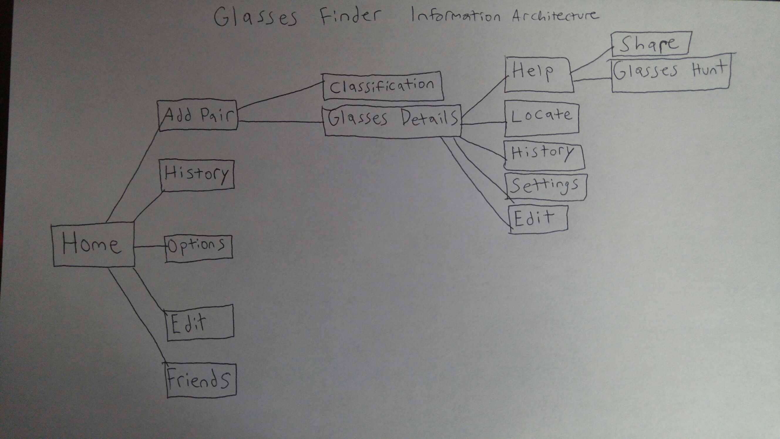 Picture of initial information architecture on paper