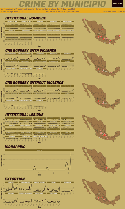 Mar 2019 Infographic of Crime in Mexico