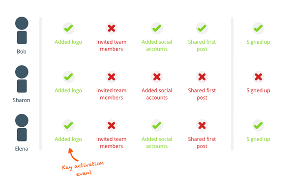 Key activation events in client onboarding