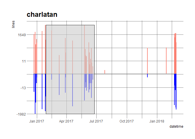 commits plot of the charlatanpackage